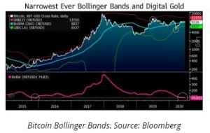 Lee más sobre el artículo Bloomberg: «Bitcoin, un toro enjaulado listo para la ruptura, con una resistencia de $ 13,000»