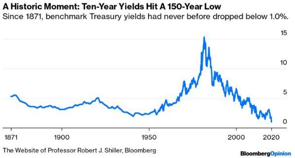 bonos abajo de 1%