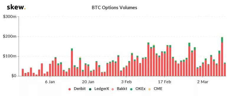 En este momento estás viendo Las opciones de Bitcoin registraron un volumen récord de $ 198 millones en medio de una reciente caída de precios