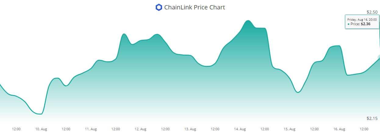 En este momento estás viendo Trust No Dapp: Chainlink lanza Oracle para aleatoriedad demostrable