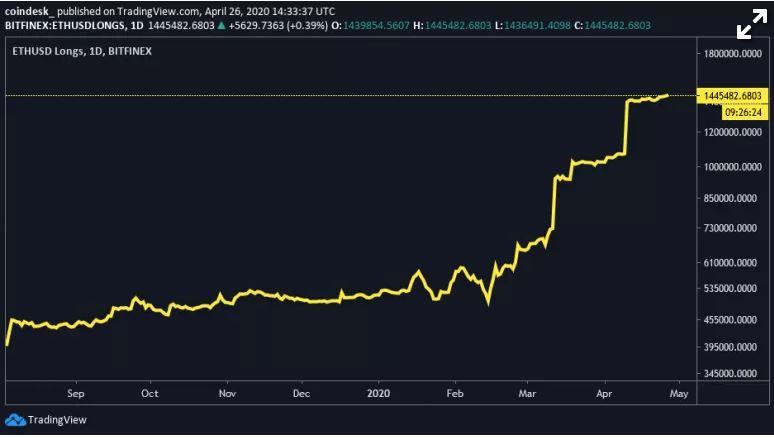 En este momento estás viendo La actividad de Ether Futures crece antes de la actualización del protocolo de julio