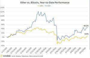 Lee más sobre el artículo Ether derrota a Bitcoin mientras la red ve un aumento en Stablecoins