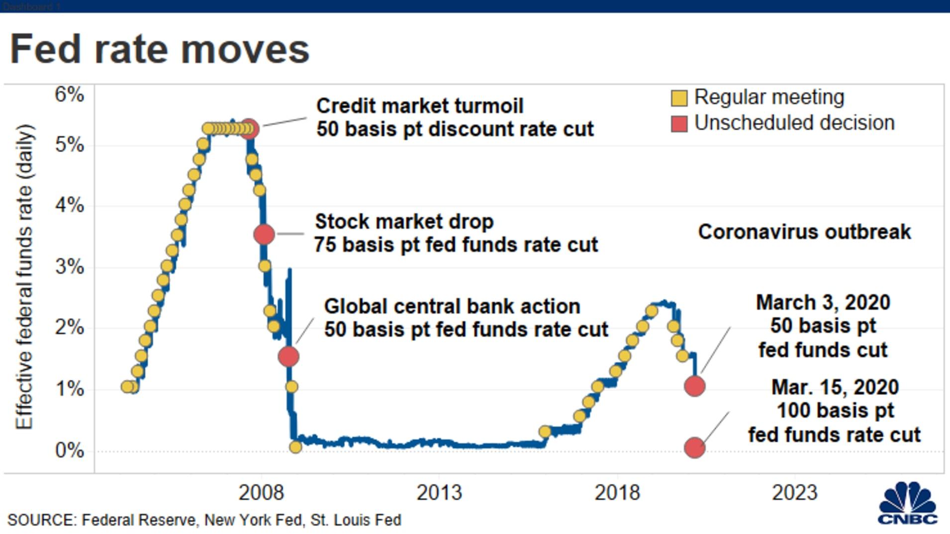En este momento estás viendo La Reserva Federal reduce las tasas a cero y lanza un programa masivo de flexibilización cuantitativa de $ 700 mil millones