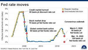 Lee más sobre el artículo La Reserva Federal reduce las tasas a cero y lanza un programa masivo de flexibilización cuantitativa de $ 700 mil millones