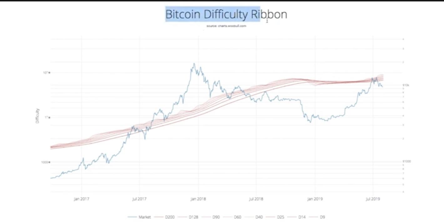 En este momento estás viendo Bitcoin Ribbon por dificultad de minado