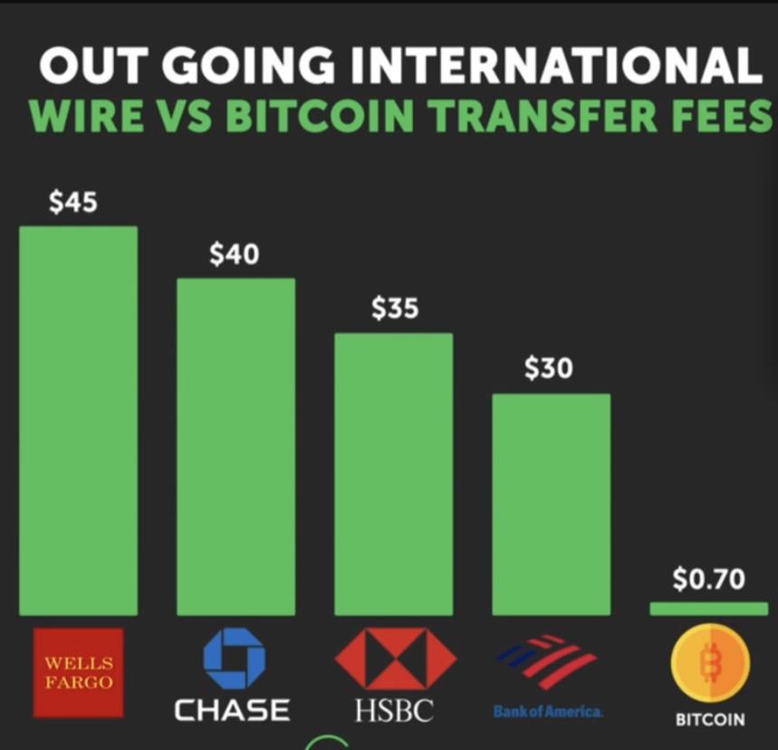 En este momento estás viendo Transferencias internacionales de dinero Fees de bancos vs Bitcoin