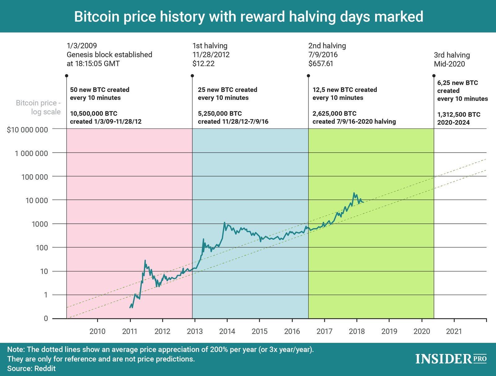 En este momento estás viendo Bitcoin precios a lo largo de el tiempo con Halving marcados