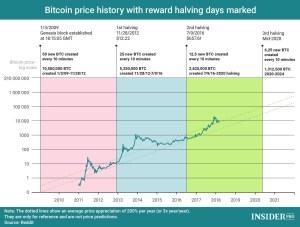 Lee más sobre el artículo Bitcoin precios a lo largo de el tiempo con Halving marcados