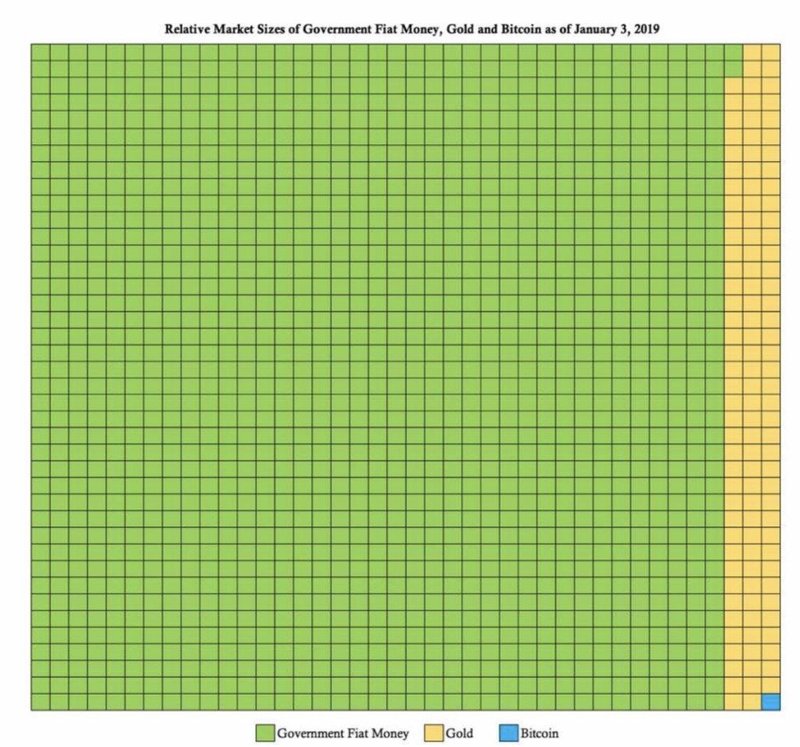 En este momento estás viendo Fiat vs Gold vs Bitcoin comparación grafica