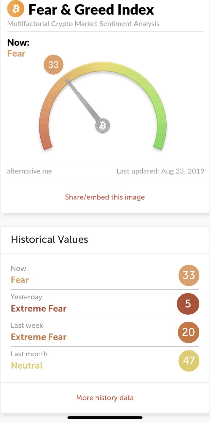 En este momento estás viendo Crypto fear and greed en 5…  indicador de compra?