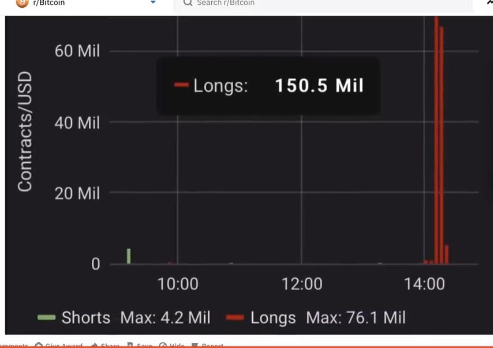 En este momento estás viendo 150 millones de USD liquidados (long de btc)