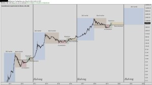 Lee más sobre el artículo Bitcoin: simplemente compra y guárdalo (Hold)