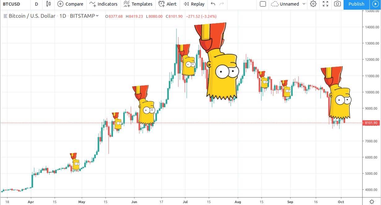 En este momento estás viendo La famosa formacion de Bart