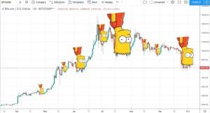 Lee más sobre el artículo La famosa formacion de Bart
