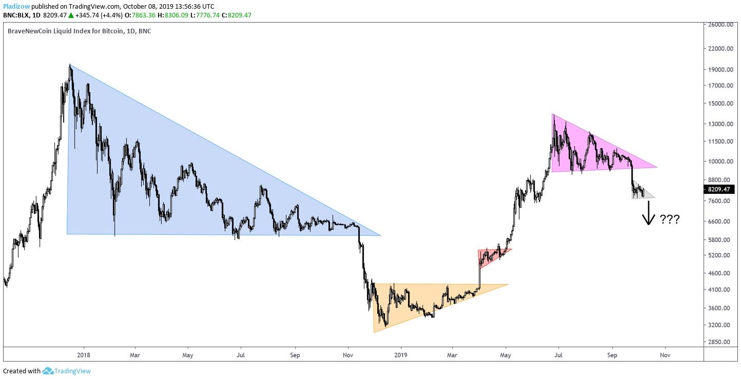 En este momento estás viendo Bitcoin…  que hará ahora?