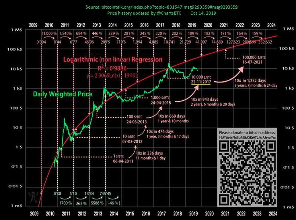 En este momento estás viendo Grafica de BTC llena de informacion