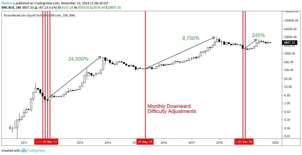 En este momento estás viendo Ajustes de dificultad en velas mensuales de Bitcoin