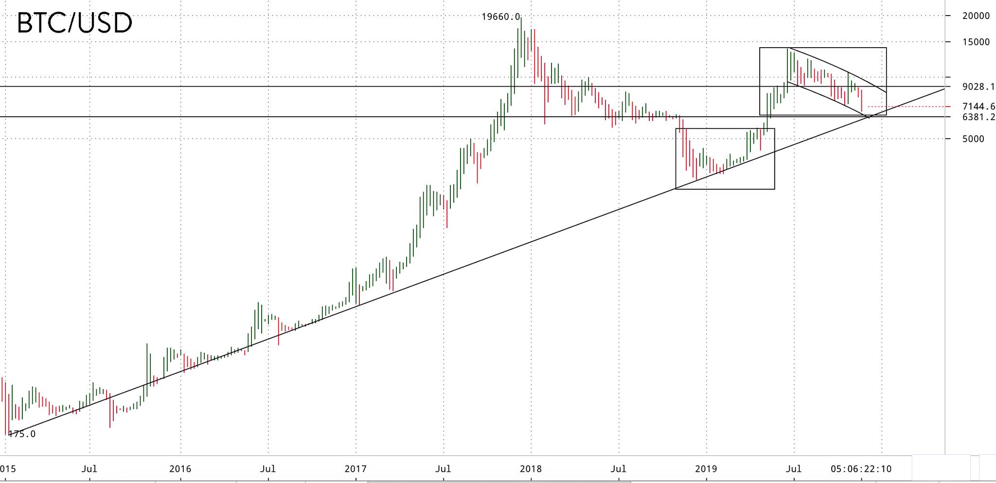 En este momento estás viendo BTC tendencia aun intacta