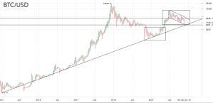 Lee más sobre el artículo BTC tendencia aun intacta