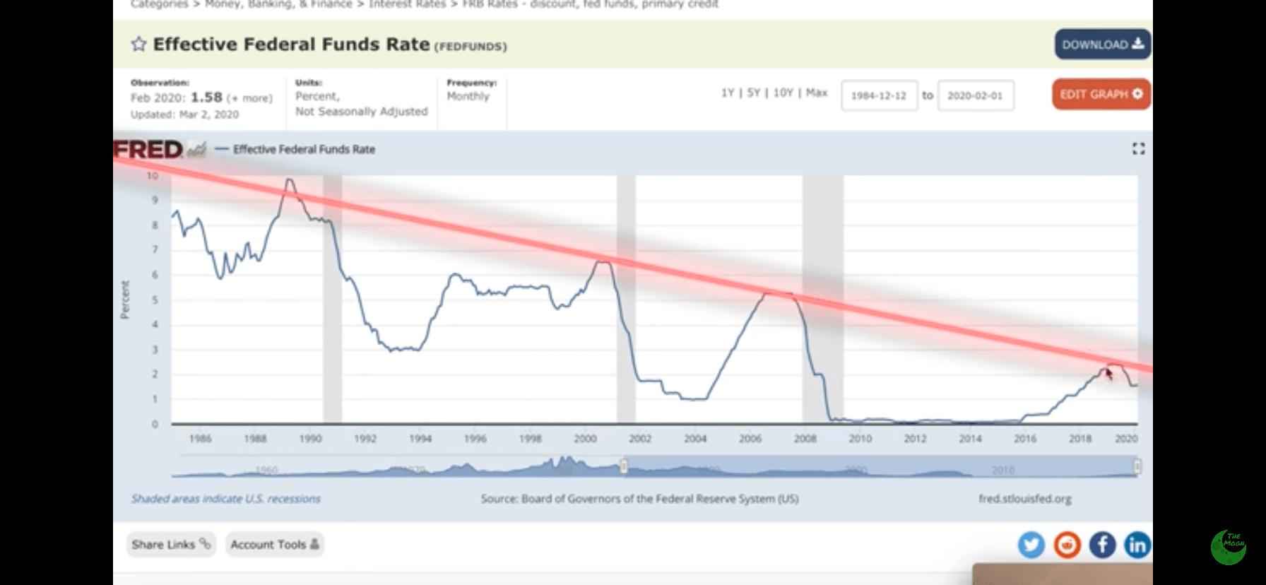 En este momento estás viendo Estamos entrando en recesión?