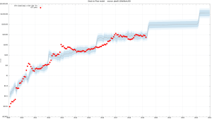 Lee más sobre el artículo Grafica de Stock to Flow sigue intacta