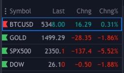 En este momento estás viendo Miercoles Oro vs BTC vs Mercados