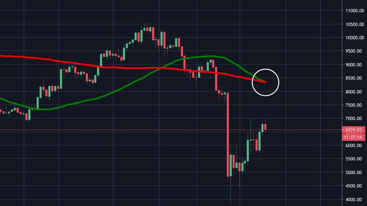 En este momento estás viendo Cruz de la muerte en Bitcoin pasando en este momento
