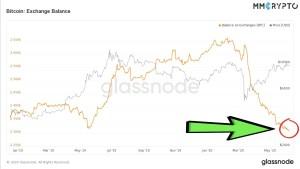 Lee más sobre el artículo Bitcoin en exchanges Bajo mas Bajo desde hace 2 años