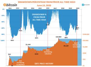 Lee más sobre el artículo Bitcoin esta donde debe de estar… Tranquilos!!