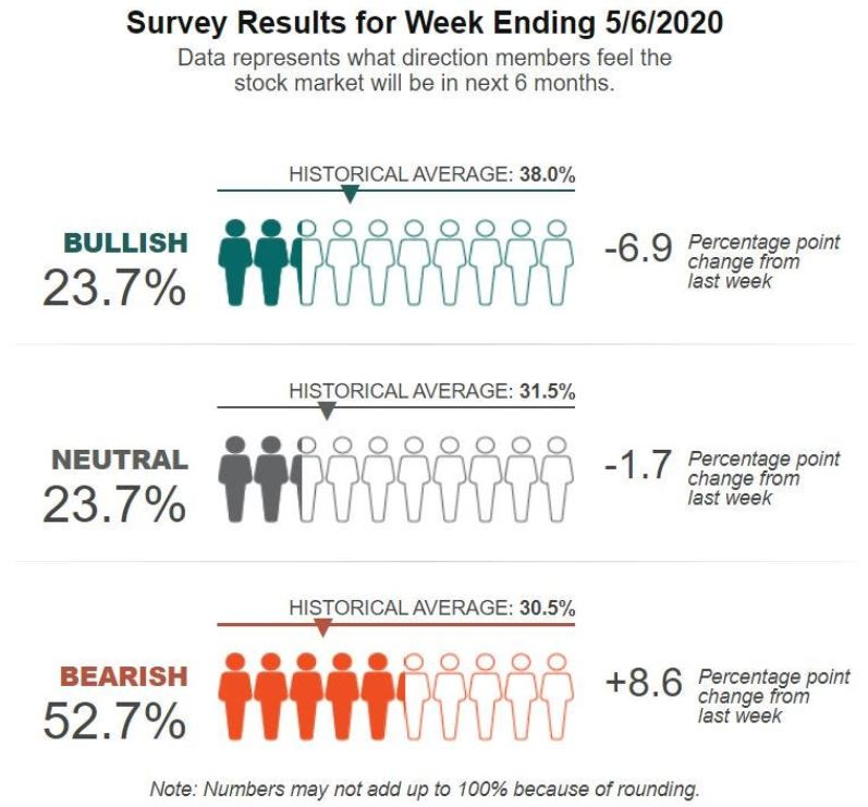 En este momento estás viendo Los inversores no han sido tan pesimistas sobre las acciones desde abril de 2013, una medida muestra