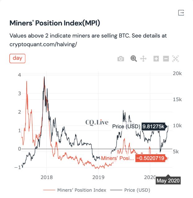 miners position