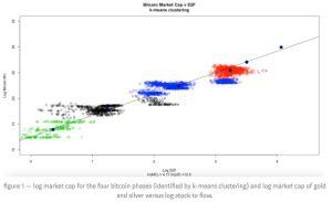 Lee más sobre el artículo BITCOIN S2FX – Estimaciones de la fase 5