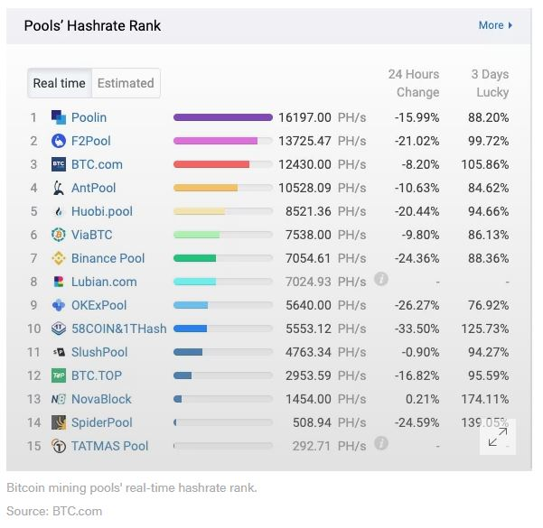 En este momento estás viendo Las principales Pools mineras de Bitcoin experimentan una caída del 15% en la tasa de hash en medio de continuas tormentas en China