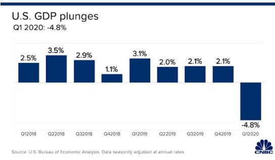 En este momento estás viendo Los datos finalmente revelan cuán grave es realmente la carnicería económica