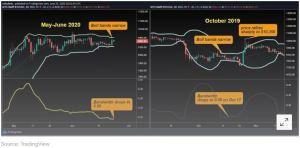 Lee más sobre el artículo La última vez que la volatilidad fue esta baja Bitcoin subió a $ 2K