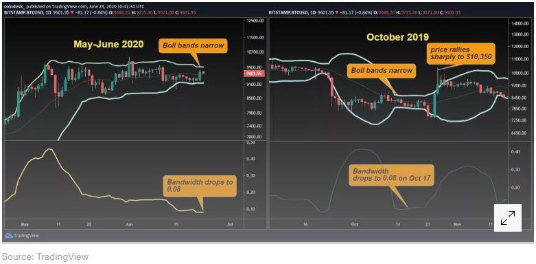 En este momento estás viendo La última vez que la volatilidad fue esta baja Bitcoin subió a $ 2K