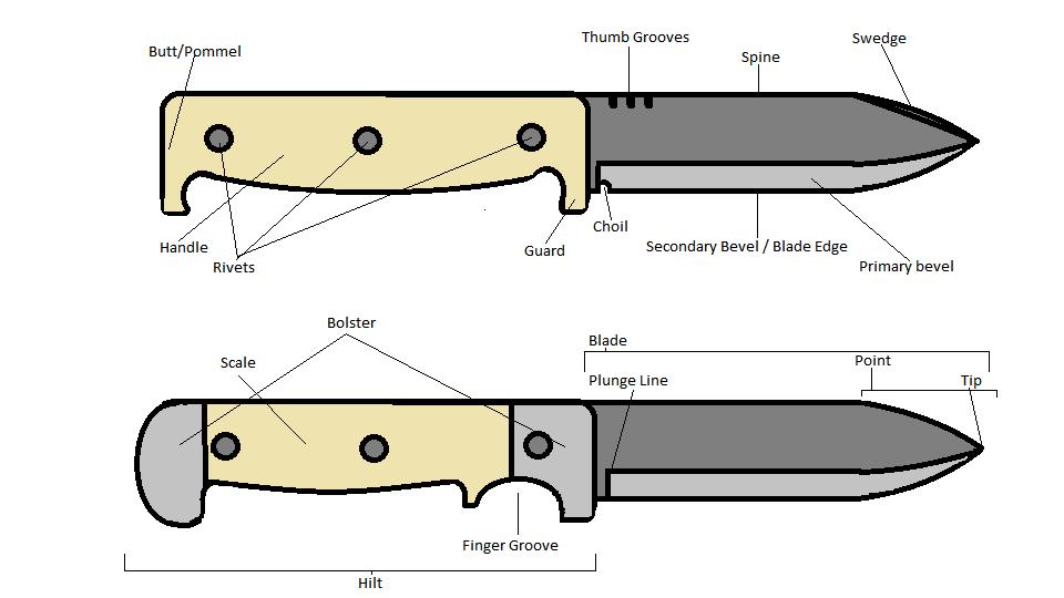 Fixed Blade Knife Handle