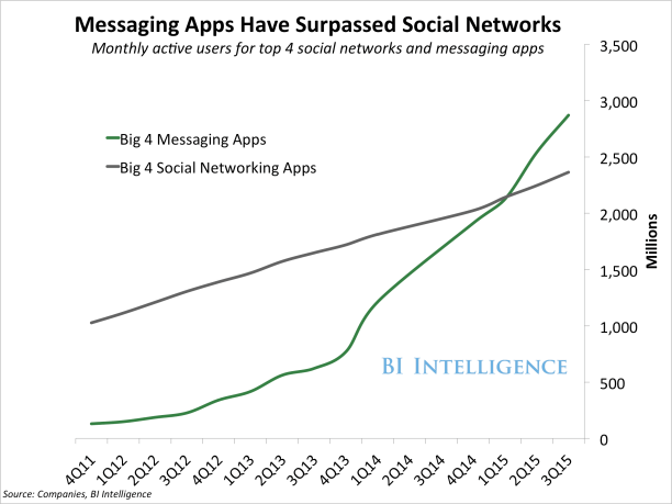 messaging-apps-vs-social-networks