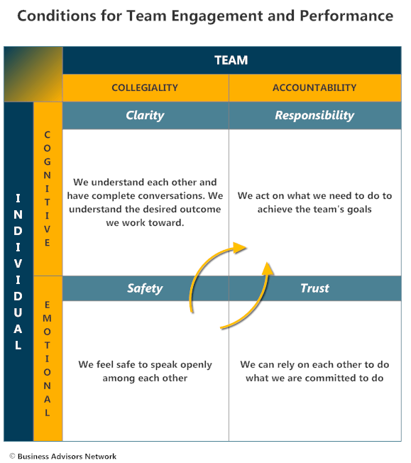Conditions for Team Engagement and Performance