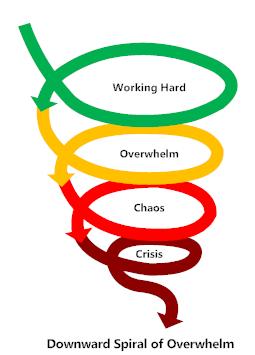 Downward Spiral of Overwhelm