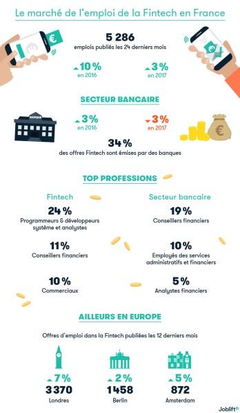 FinTech Londres: Capitale en Europe