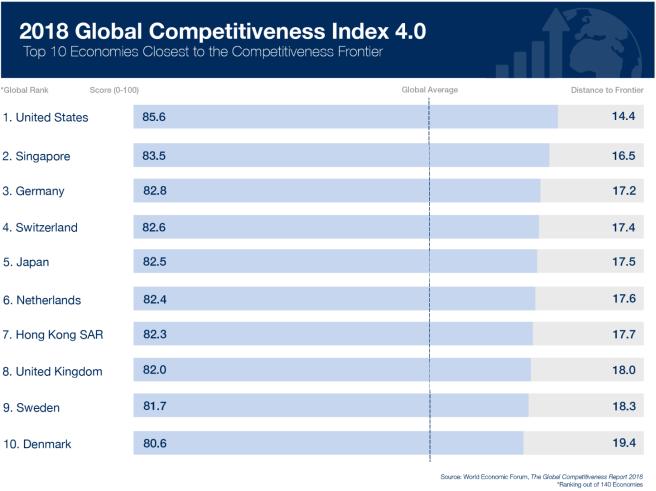 USA, champion de la compétitivité mondiale