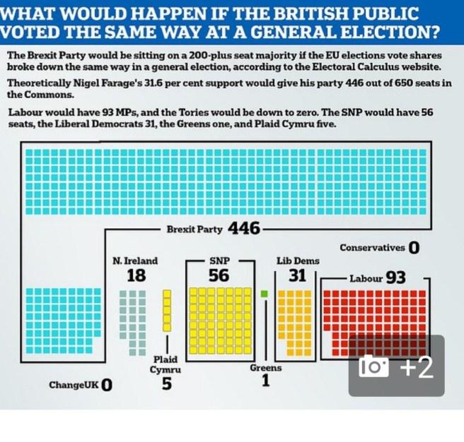 Élections Européennes 2019 Royaume Uni en sièges