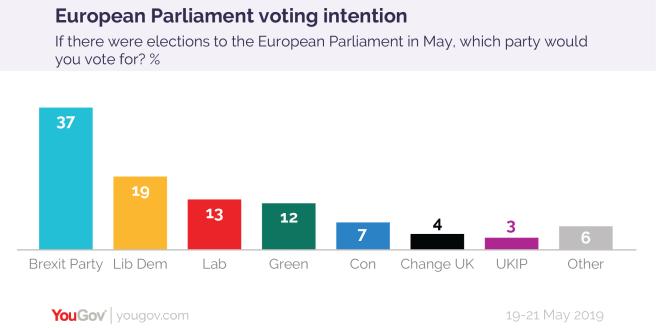 Brexit : Sortie du Royaume-Uni de l'UE