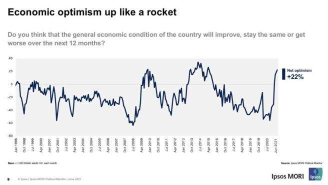 Confiance et optimisme économique au Royaume-Uni