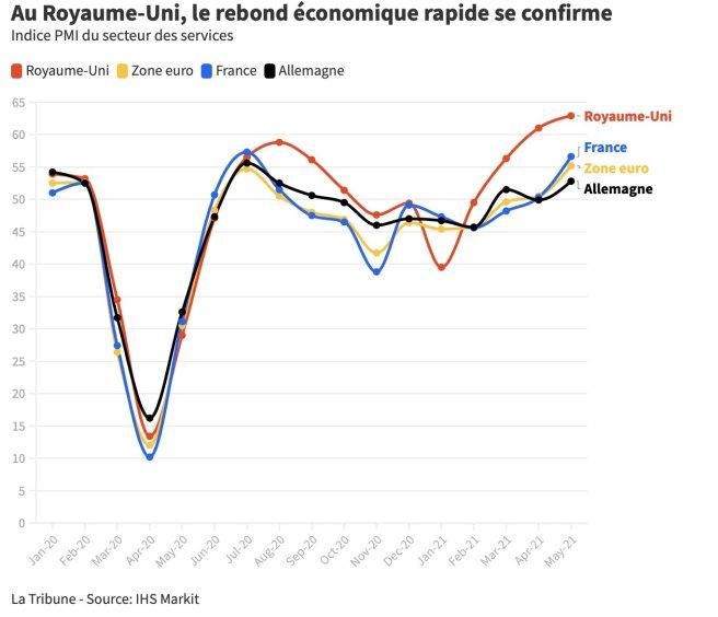 Croissance économique au Royaume-Uni 2021 - 2022