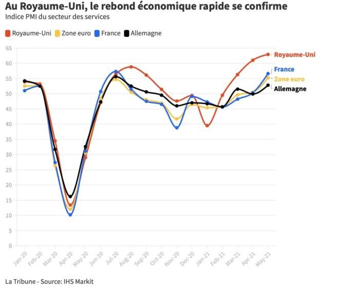 Croissance économique en Europe 2021