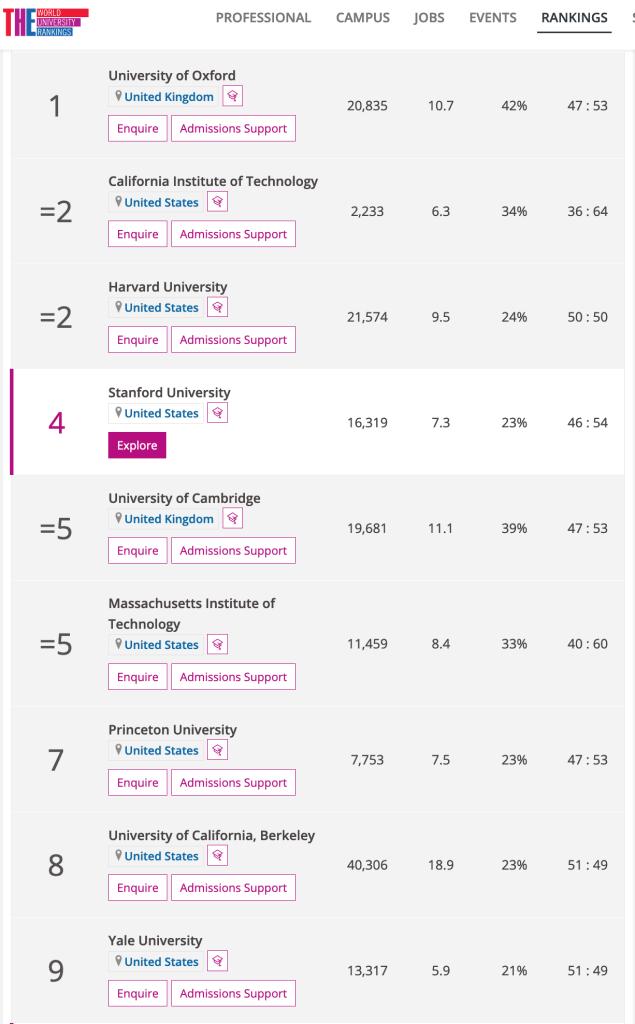 Classement mondial des meilleures universités
