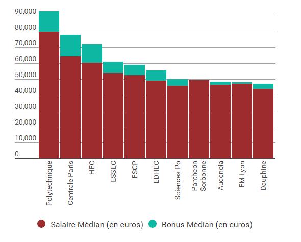 3cacf12cbd370e Elle montre bien que les écoles comme l EDHEC, l EMLYON et (tout de même)  AUDENCIA ont les salaires parmi les plus élevés dans le milieu de la  finance.
