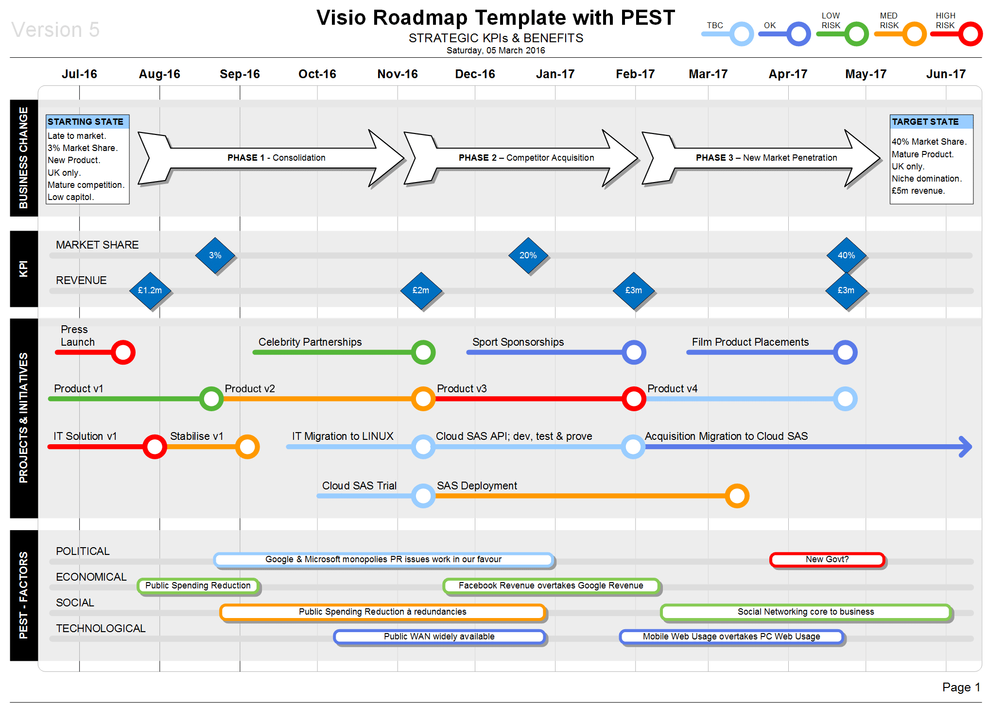 Roadmap With Pest